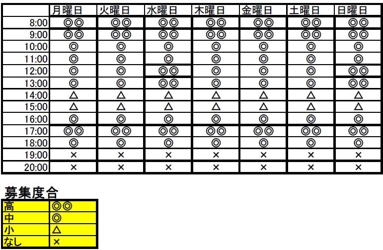 時間帯ごとに登録ヘルパーさんの募集状況を表に示しております☆ぜひご覧ください★